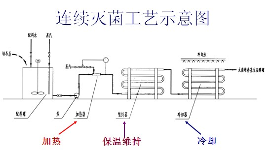 由于喷射加热器加热不均匀,温控不够精准,许多原来计划使用连消的灭菌
